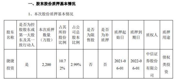 捷捷微电控股股东、股东及其一致行动人合计质押3380万股 用于债权类投资