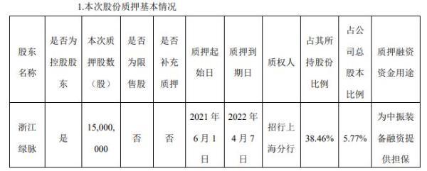 星光农机控股股东浙江绿脉质押1500万股 用于为中振装备融资提供担保