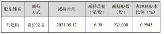 三超新材股东刘建勋减持93.1万股 套现1573.39万