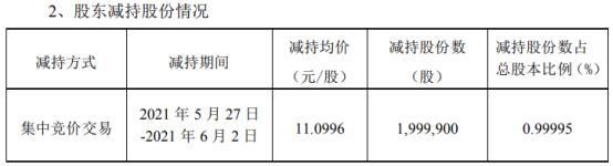 永和智控股东永健控股减持200万股 套现2219.81万