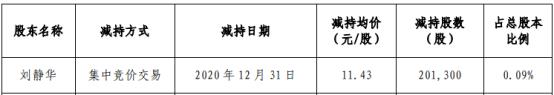 蠡湖股份股东刘静华减持20.13万股 套现230.09万