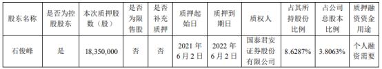 龙蟠科技控股股东石俊峰质押1835万股 用于个人融资需要
