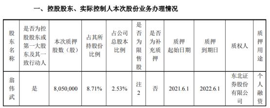 英联股份控股股东翁伟武质押805万股 用于个人融资