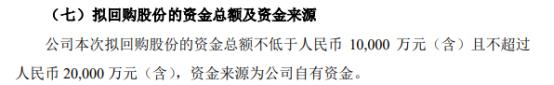 华海药业将花不超2亿元回购公司股份 用于股权激励