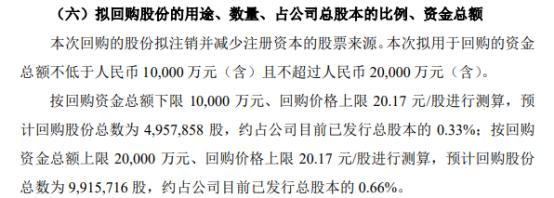 天士力将花不超2亿元回购公司股份 用于注销以减少注册资本