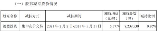 星星科技股东德懋投资减持823.95万股 套现4595.52万