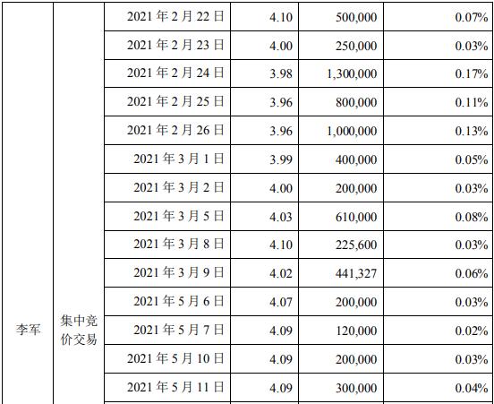 梦洁股份股东李军减持1071.67万股 套现约4597.47万