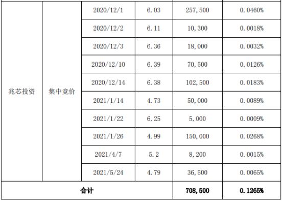 世纪鼎利2名股东合计减持988.86万股 套现合计约6302.49万