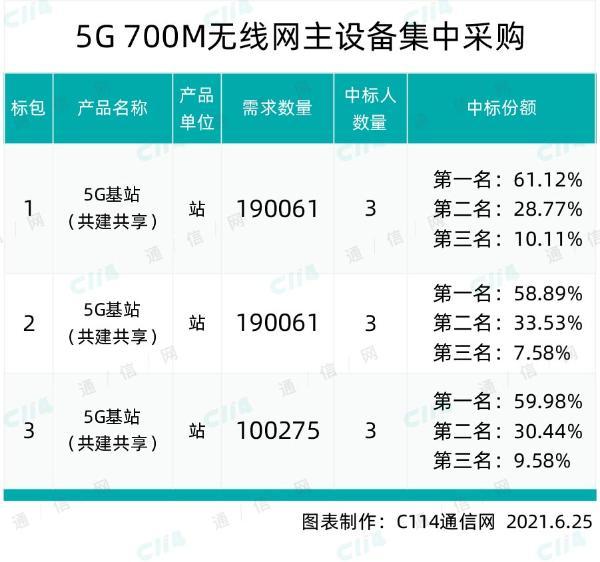 移动、广电5G 700M无线网主设备集采:规模为48万站