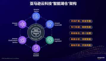 """亚马逊云科技推出""""智能湖仓""""架构,在中国区域半年新增近40项相关服务及特性"""