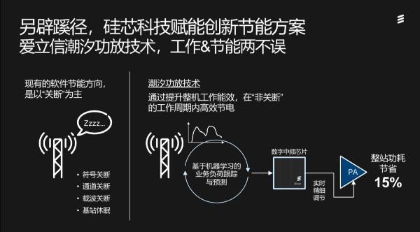 "5G节能就是让射频单元""睡觉""?你可能不知道爱立信有个潮汐功放技术"