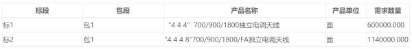 700MHz集采今天启动!中国移动代理采购基站48万个、天线174万面