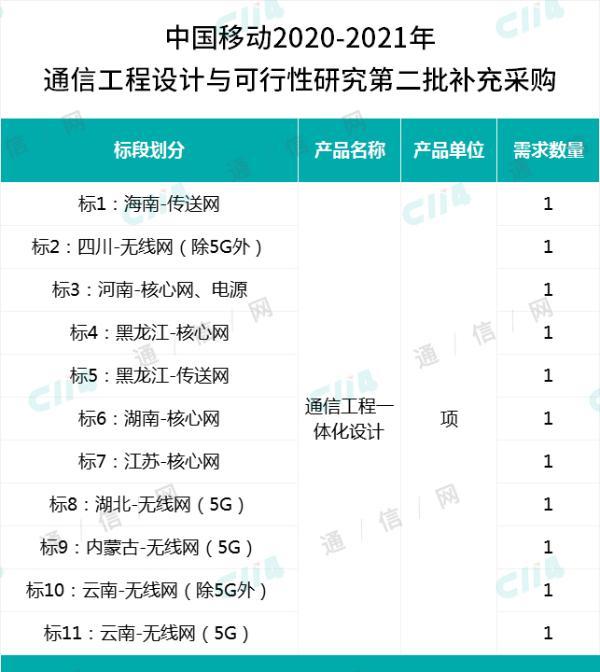 中国移动启动通信工程设计与可行性研究第二批补充采购,共涉及9省