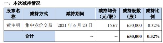 蓝海华腾股东黄主明减持65万股 套现1018.55万