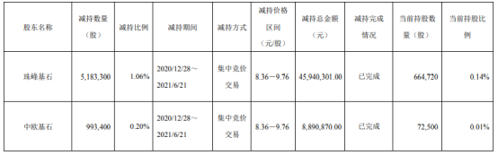 科森科技2名股东合计减持617.67万股 套现合计5483.12万