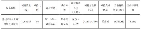 龙蟠科技股东建投嘉驰减持826.46万股 套现2.43亿