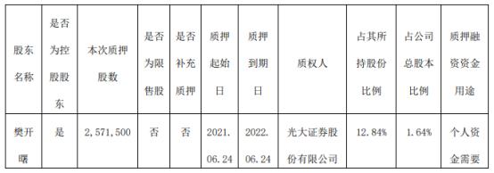 合力科技控股股东樊开曙质押257.15万股 用于个人资金需要