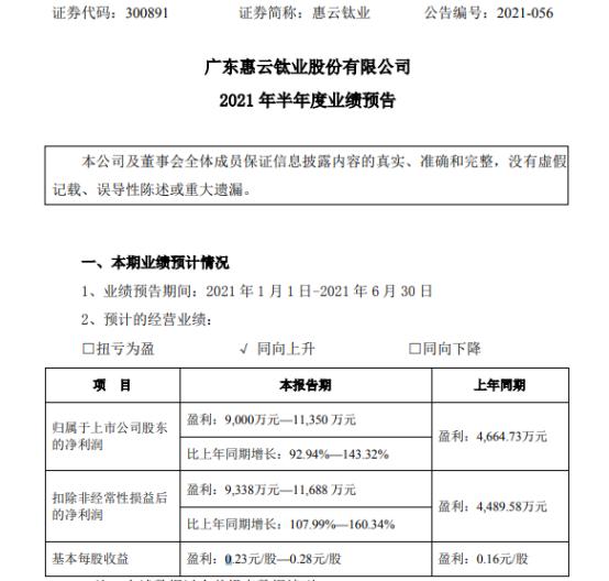 惠云钛业2021年上半年预计净利9000万-1.14亿 增长92%-143% 钛白粉销售量价齐升