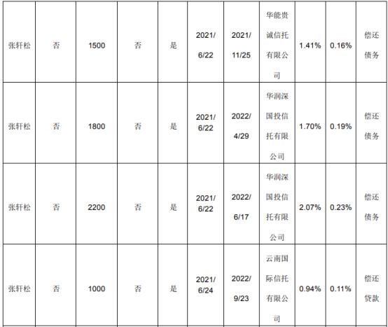 永辉超市2名股东合计质押1亿股 用于生产经营、偿还贷款