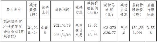 北汽蓝谷股东芜湖信石减持3493.54万股 套现4.93亿