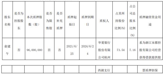 宋都股份实际控制人俞建午质押9600万股 用于为浙江宋都控股有限公司经营获得借款提供股票质押担保
