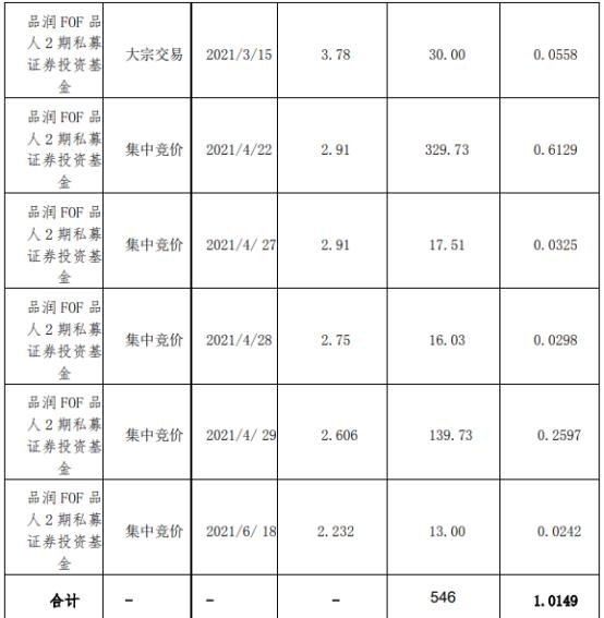 ST柏龙股东减持546万股 套现约1588.86万