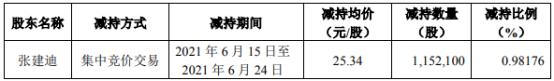 新兴装备股东张建迪减持115.21万股 套现2919.42万