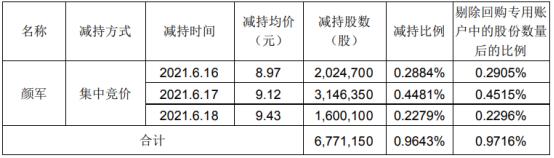 欧比特股东颜军减持677.12万股 套现约6175.29万