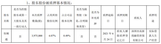 顺络电子股东恒顺通质押397.5万股 用于实际借款人生产经营