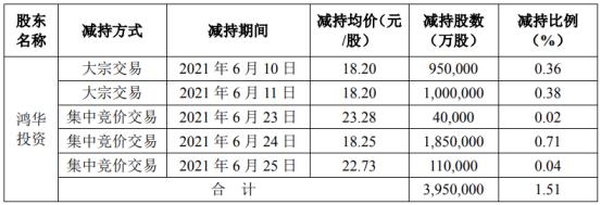 苏试试验股东鸿华投资减持395万股 套现7208.75万