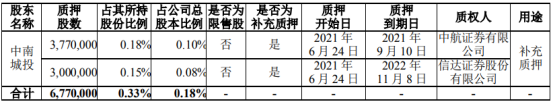 中南建设控股股东中南城投质押677万股 用于补充质押