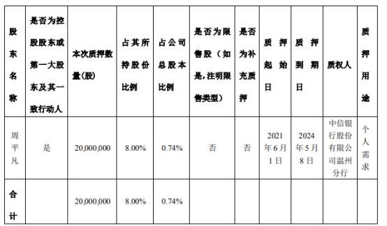 森马服饰控股股东周平凡质押2000万股 用于个人需求