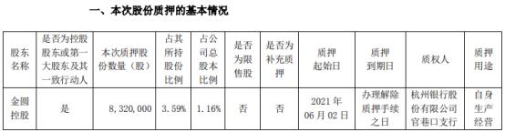 金圆股份控股股东金圆控股质押832万股 用于自身生产经营