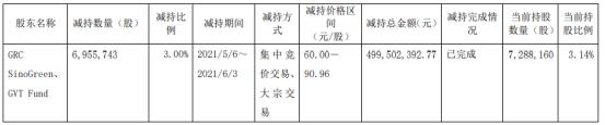 天奈科技股东GRC SinoGreen及其一致行动人合计减持695.57万股 套现合计5亿