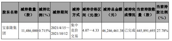 宝泰隆控股股东宝泰隆集团减持1148.6万股 套现4624.65万