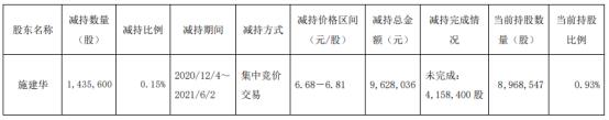 亚星锚链股东施建华减持143.56万股 套现962.8万