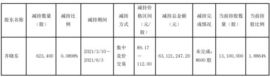 璞泰来股东齐晓东减持62.34万股 套现6312.12万