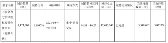 江苏北人股东减持117.3万股 套现1769.62万