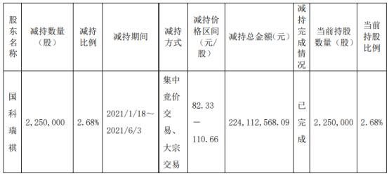 芯源微股东国科瑞祺减持225万股 套现2.24亿