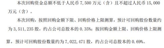 普利特将花不超1.5亿元回购公司股份 用于股权激励