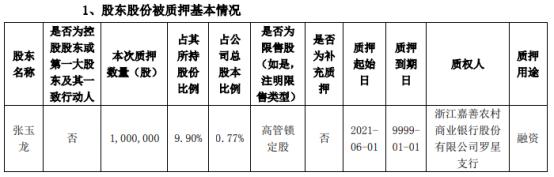 田中精机股东张玉龙质押100万股 用于融资