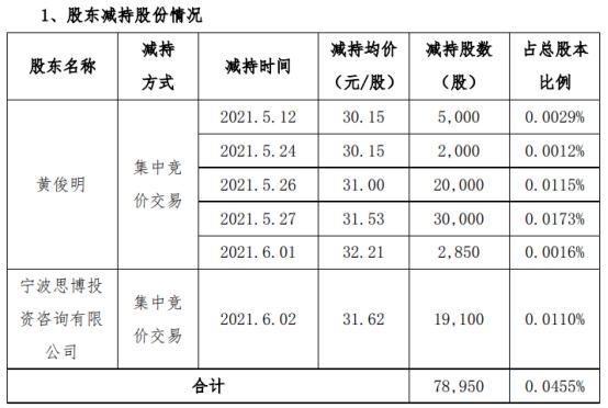 博创科技2名股东合计减持7.9万股 套现合计约249.1万