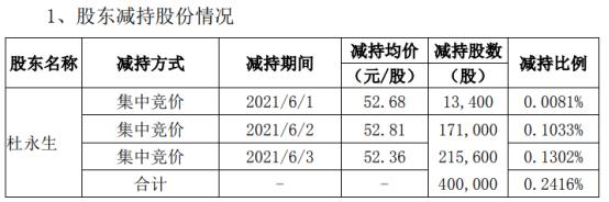 新雷能股东杜永生减持40万股 套现约2094.4万