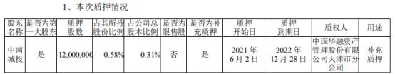 中南建设控股股东中南城投质押1200万股 用于补充质押