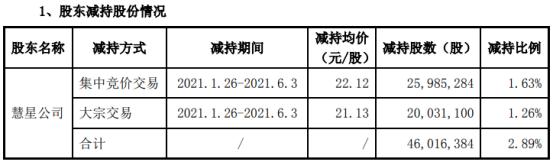 伟星新材股东慧星公司减持4601.64万股 套现约9.98亿