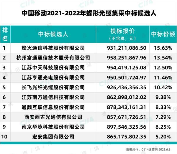 中国移动蝶形光缆集采:烽火、富通、中天等10厂商中标