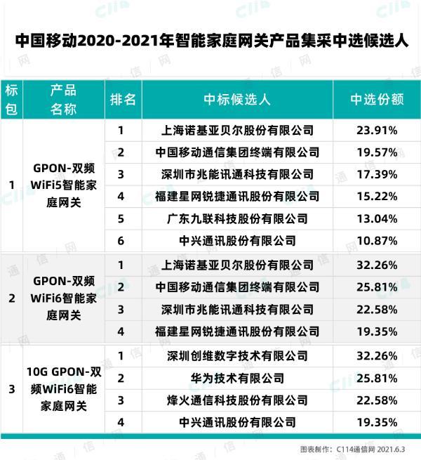 中国移动10G GPON-双频WiFi6智能家庭网关集采:创维、华为等4厂商中标