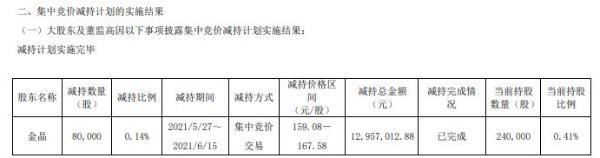 硕世生物监事金晶减持8万股 套现1295.7万