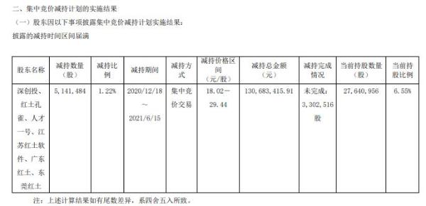 普门科技股东及关联方合计减持514.15万股 套现合计1.31亿