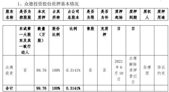 达刚控股股东众德投资质押99.76万股 用于协议约定